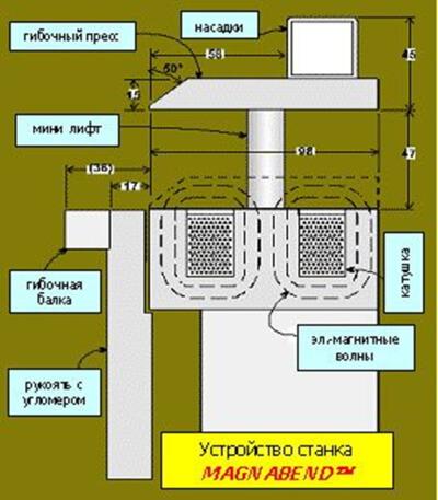 Электромагнитный листогиб Magnabend MB 2500E
